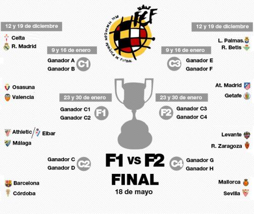 Расписание - календарь ,1/8 финала Кубка Короля, Copa del Rey 2012-2013