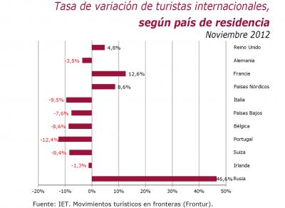Статистика туризма в Испании ноябрь 2012 года по странам