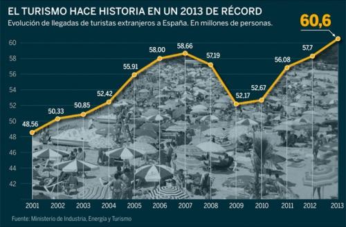 График количество иностранных туристов , данные Министерства по Туризму Испании 2001-2013 годы.