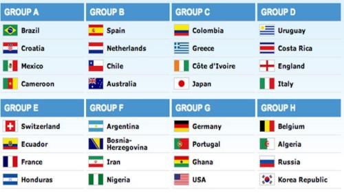 Чемпионат Мира по футболу 2014 Мундиаль Mundial 2014 , групповой турнир расписание и результаты матчей