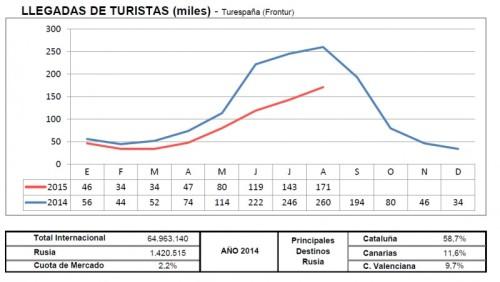 Новости туризма в Испании - Статистика туризма Испания, в 2015 году поток российских туристов в Испанию упал на 36,7%