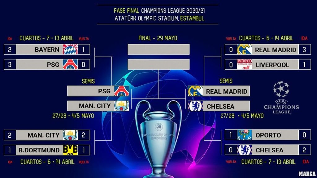 Лига Чемпионов сезон 2020-21 годы,  полуфинал Реал Мадрид - Челси , 27 апреля и 5 мая 2021 года.